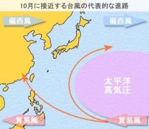 台風10月